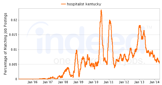 Chart of Hospitalist job growth in Kentucky